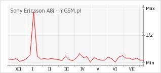 Wykres zmian popularności telefonu Sony Ericsson A8i