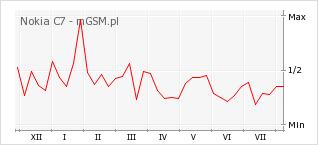 Wykres zmian popularności telefonu Nokia C7