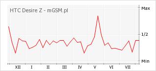Wykres zmian popularności telefonu HTC Desire Z