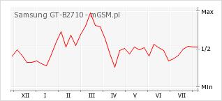 Wykres zmian popularności telefonu Samsung GT-B2710