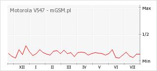 Wykres zmian popularności telefonu Motorola V547