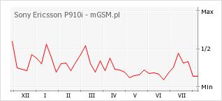 Wykres zmian popularności telefonu Sony Ericsson P910i