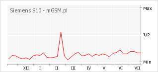 Wykres zmian popularności telefonu Siemens S10