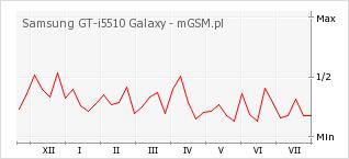 Wykres zmian popularności telefonu Samsung GT-i5510 Galaxy