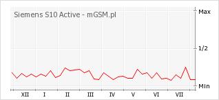 Wykres zmian popularności telefonu Siemens S10 Active