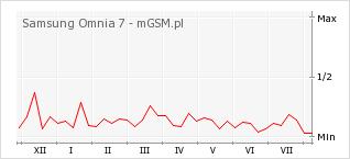 Wykres zmian popularności telefonu Samsung Omnia 7