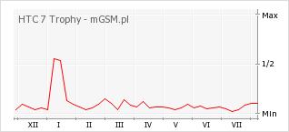 Wykres zmian popularności telefonu HTC 7 Trophy