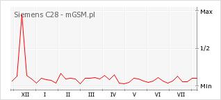 Wykres zmian popularności telefonu Siemens C28