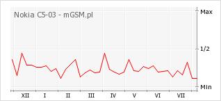 Wykres zmian popularności telefonu Nokia C5-03