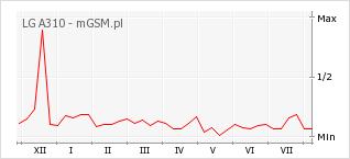 Wykres zmian popularności telefonu LG A310