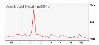Wykres zmian popularności telefonu Acer Liquid Metal
