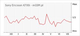 Wykres zmian popularności telefonu Sony Ericsson K700i