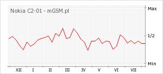 Wykres zmian popularności telefonu Nokia C2-01