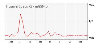 Wykres zmian popularności telefonu Huawei Ideos X5