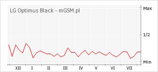 Wykres zmian popularności telefonu LG Optimus Black