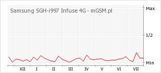 Wykres zmian popularności telefonu Samsung SGH-i997 Infuse 4G