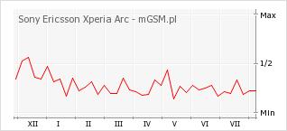 Wykres zmian popularności telefonu Sony Ericsson Xperia Arc