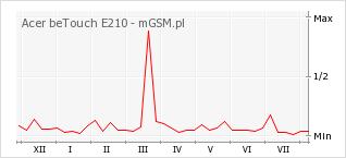 Wykres zmian popularności telefonu Acer beTouch E210