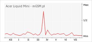 Wykres zmian popularności telefonu Acer Liquid Mini
