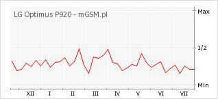 Wykres zmian popularności telefonu LG Optimus P920