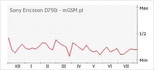 Wykres zmian popularności telefonu Sony Ericsson D750i