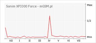 Wykres zmian popularności telefonu Sonim XP3300 Force