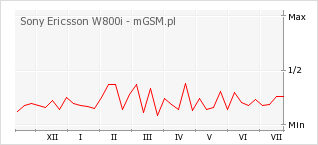 Wykres zmian popularności telefonu Sony Ericsson W800i