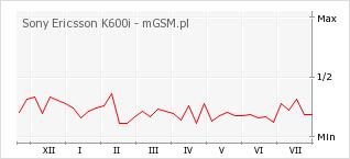 Wykres zmian popularności telefonu Sony Ericsson K600i