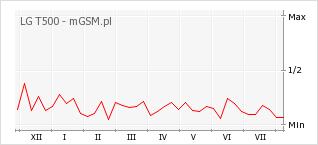 Wykres zmian popularności telefonu LG T500