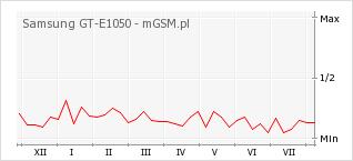 Wykres zmian popularności telefonu Samsung GT-E1050