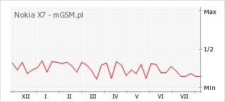 Wykres zmian popularności telefonu Nokia X7