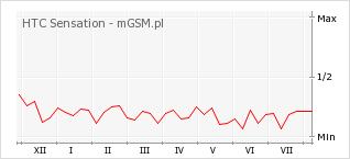 Wykres zmian popularności telefonu HTC Sensation