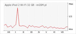 Wykres zmian popularności telefonu Apple iPad 2 Wi-Fi 32 GB