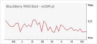 Wykres zmian popularności telefonu BlackBerry 9900 Bold