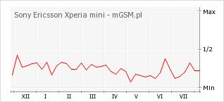 Wykres zmian popularności telefonu Sony Ericsson Xperia mini