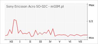 Wykres zmian popularności telefonu Sony Ericsson Acro SO-02C