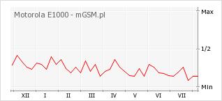 Wykres zmian popularności telefonu Motorola E1000