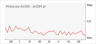Wykres zmian popularności telefonu Motorola A1000