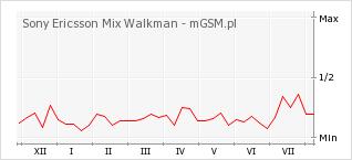 Wykres zmian popularności telefonu Sony Ericsson Mix Walkman