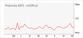 Wykres zmian popularności telefonu Motorola A925