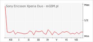 Wykres zmian popularności telefonu Sony Ericsson Xperia Duo
