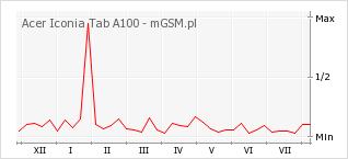 Wykres zmian popularności telefonu Acer Iconia Tab A100