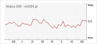 Wykres zmian popularności telefonu Nokia 500