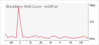 Wykres zmian popularności telefonu BlackBerry 9360 Curve