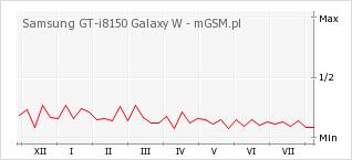 Wykres zmian popularności telefonu Samsung GT-i8150 Galaxy W