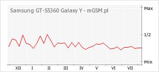 Wykres zmian popularności telefonu Samsung GT-S5360 Galaxy Y
