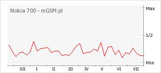 Wykres zmian popularności telefonu Nokia 700