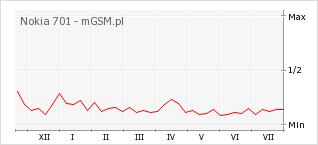 Wykres zmian popularności telefonu Nokia 701
