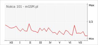 Wykres zmian popularności telefonu Nokia 101