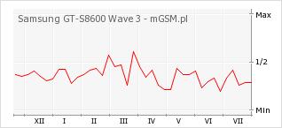 Wykres zmian popularności telefonu Samsung GT-S8600 Wave 3